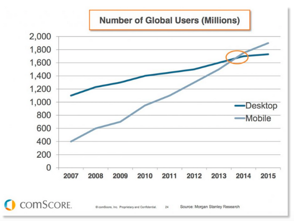 Number of Global Users Chart